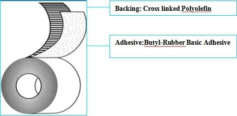 Cold Applied Tape Coating System