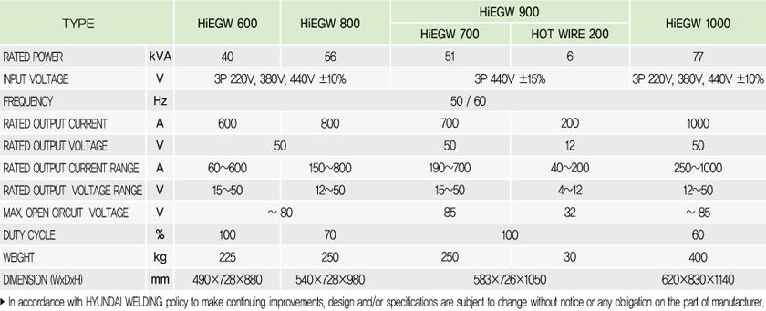 EGW - Thyristor Type